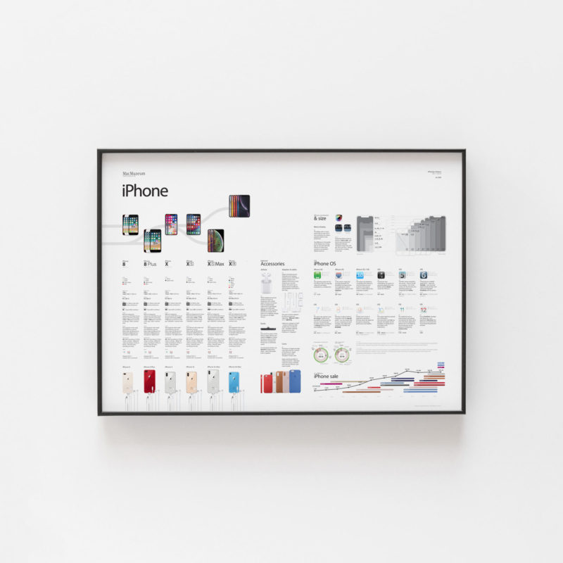 iPhone History Poster part 2